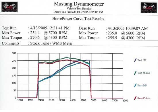 high velocity cold air intake dyno results