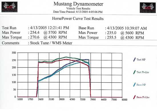high velocity cold air intake dyno results
