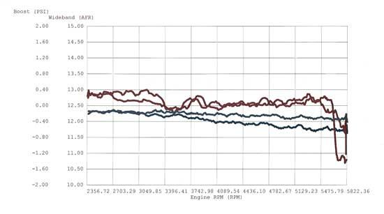 high velocity cold air intake dyno results 2